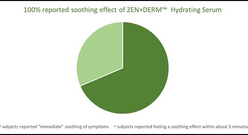zen+derm hydrating syrum clinical trials
