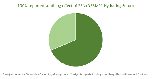 zen+derm hydrating syrum clinical trials